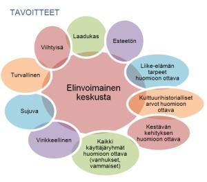 keskustan-kehittämisen-tavoitteet-KAAVIO-300x263